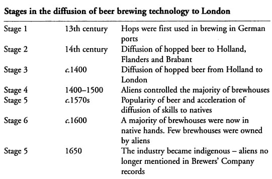 stages-in-beer-2005